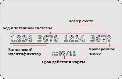 Расшифровка номера карты Сбербанк