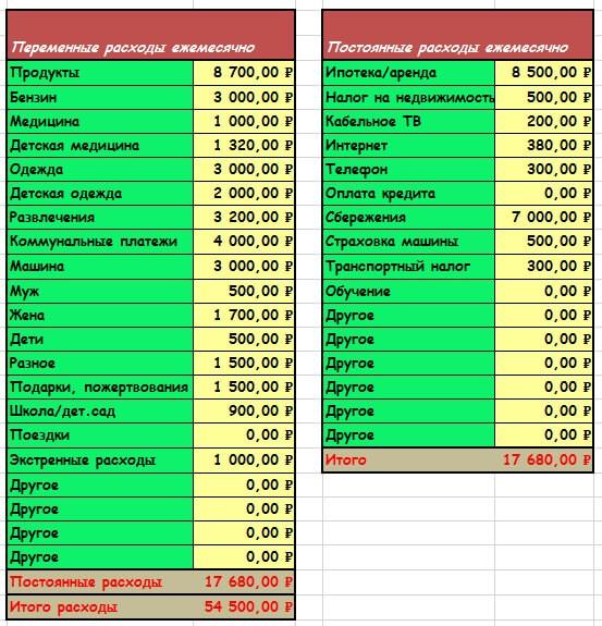 Как вести семейный бюджет, правильно планировать и распределять деньги